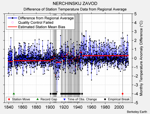NERCHINSKIJ ZAVOD difference from regional expectation
