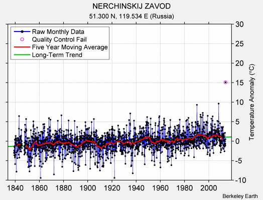 NERCHINSKIJ ZAVOD Raw Mean Temperature