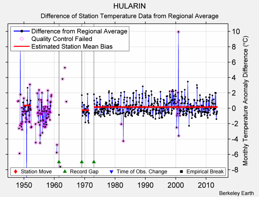 HULARIN difference from regional expectation