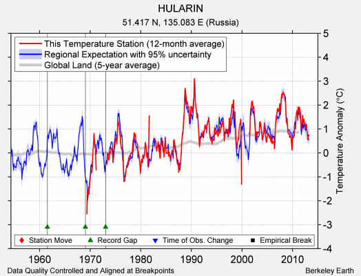 HULARIN comparison to regional expectation