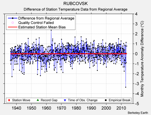 RUBCOVSK difference from regional expectation