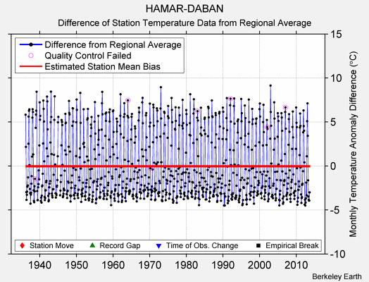 HAMAR-DABAN difference from regional expectation