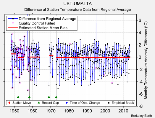 UST-UMALTA difference from regional expectation