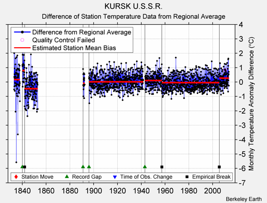 KURSK U.S.S.R. difference from regional expectation
