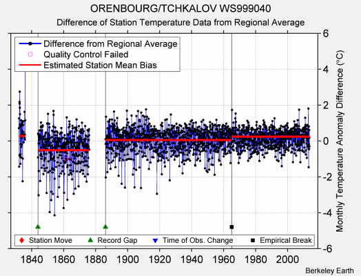 ORENBOURG/TCHKALOV WS999040 difference from regional expectation