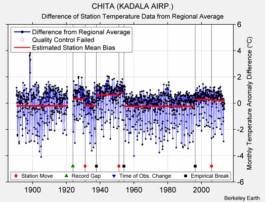 CHITA (KADALA AIRP.) difference from regional expectation