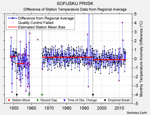 SOFIJSKIJ PRIISK difference from regional expectation