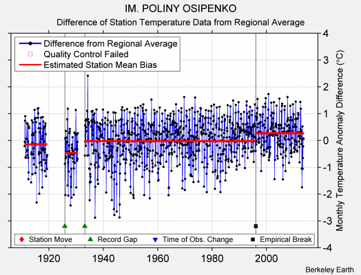 IM. POLINY OSIPENKO difference from regional expectation