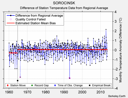 SOROCINSK difference from regional expectation