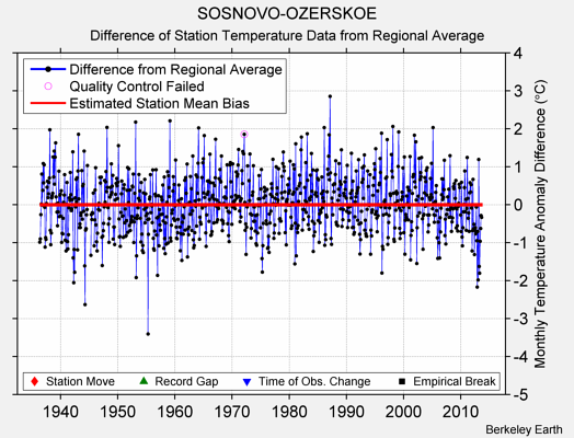 SOSNOVO-OZERSKOE difference from regional expectation