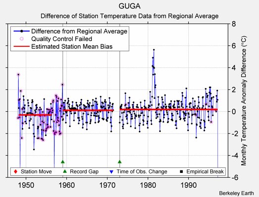 GUGA difference from regional expectation