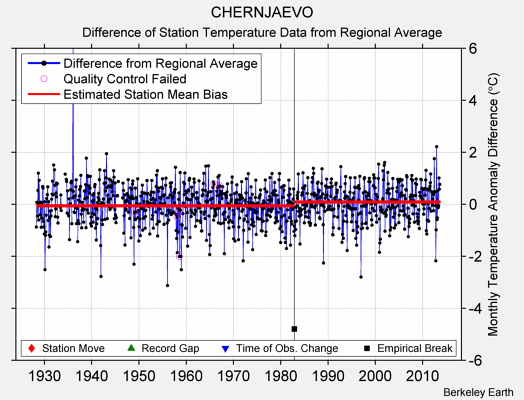 CHERNJAEVO difference from regional expectation