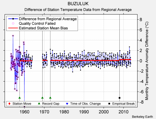 BUZULUK difference from regional expectation