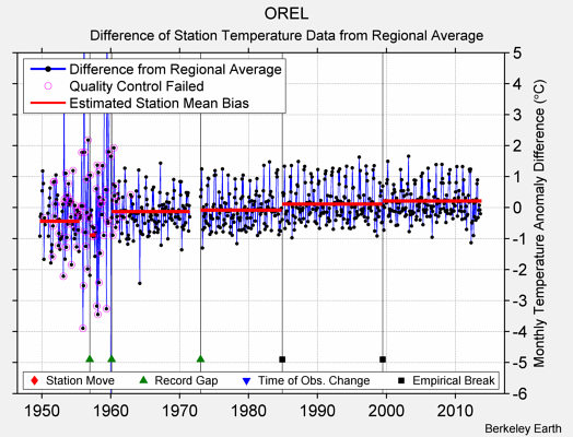 OREL difference from regional expectation