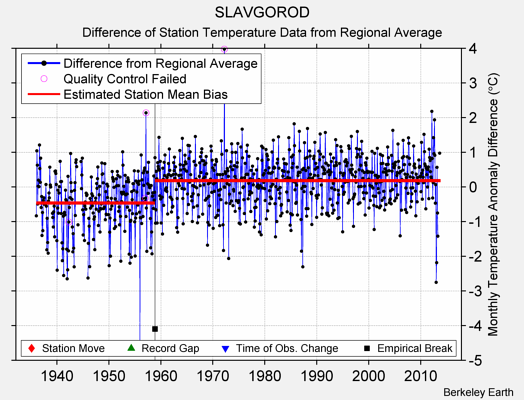SLAVGOROD difference from regional expectation