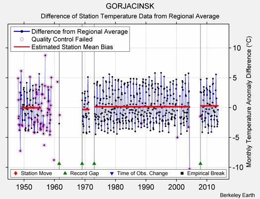 GORJACINSK difference from regional expectation