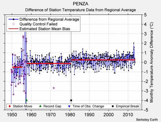 PENZA difference from regional expectation