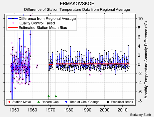 ERMAKOVSKOE difference from regional expectation