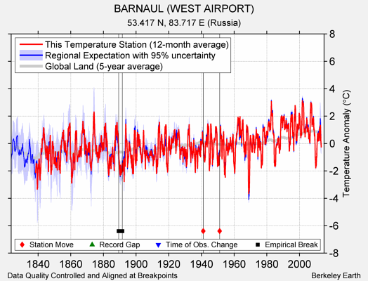 BARNAUL (WEST AIRPORT) comparison to regional expectation