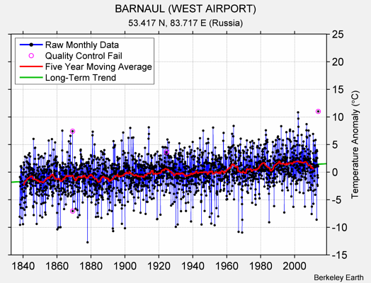 BARNAUL (WEST AIRPORT) Raw Mean Temperature