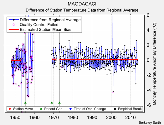 MAGDAGACI difference from regional expectation
