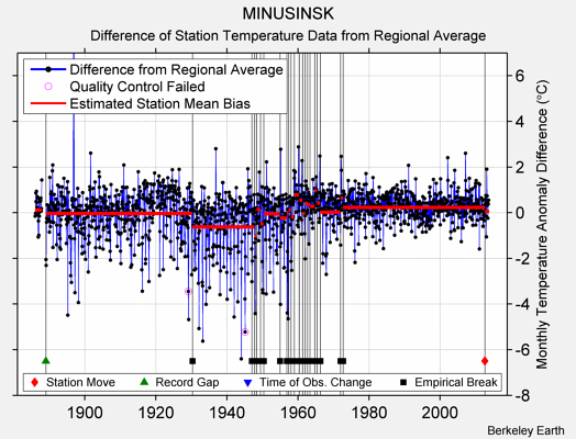 MINUSINSK difference from regional expectation