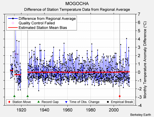 MOGOCHA difference from regional expectation