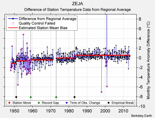 ZEJA difference from regional expectation