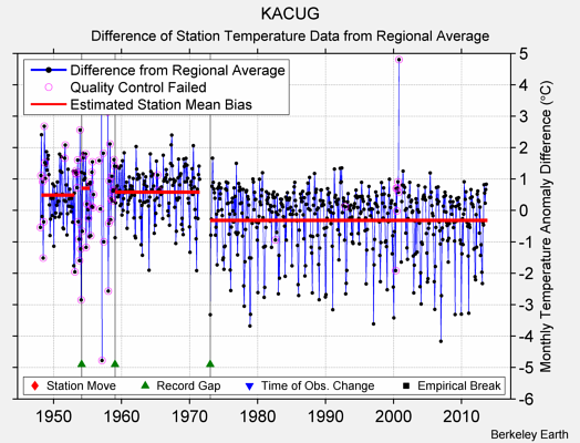 KACUG difference from regional expectation
