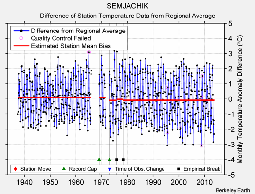 SEMJACHIK difference from regional expectation