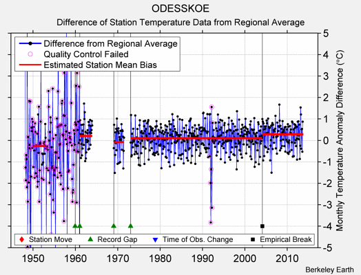 ODESSKOE difference from regional expectation