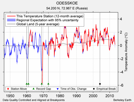 ODESSKOE comparison to regional expectation