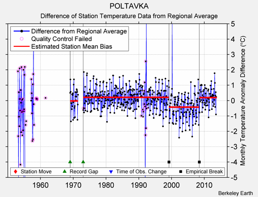 POLTAVKA difference from regional expectation