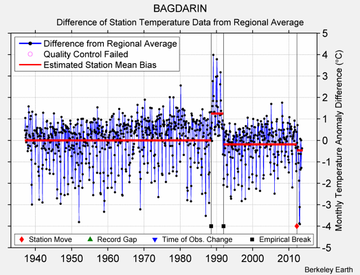 BAGDARIN difference from regional expectation