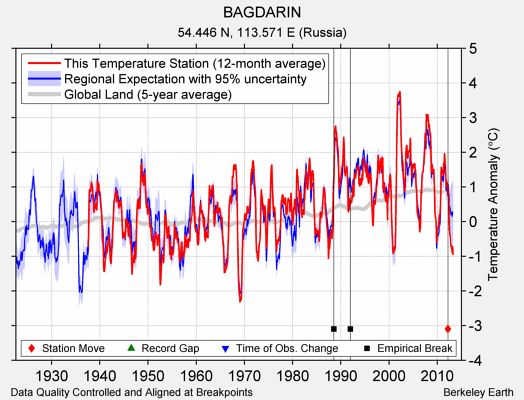 BAGDARIN comparison to regional expectation