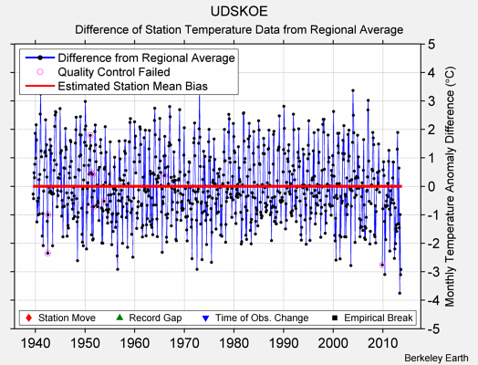 UDSKOE difference from regional expectation
