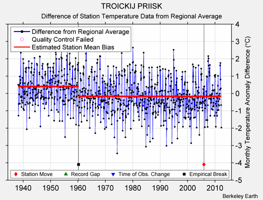 TROICKIJ PRIISK difference from regional expectation
