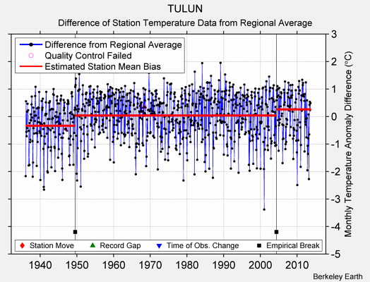 TULUN difference from regional expectation