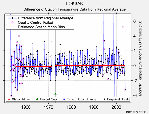 LOKSAK difference from regional expectation