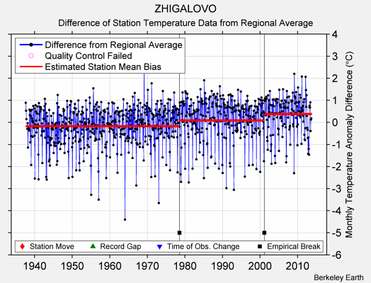 ZHIGALOVO difference from regional expectation