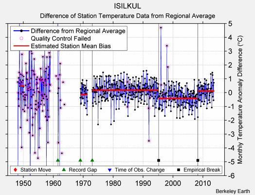ISILKUL difference from regional expectation