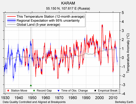 KARAM comparison to regional expectation