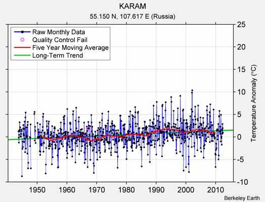 KARAM Raw Mean Temperature