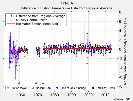 TYNDA difference from regional expectation