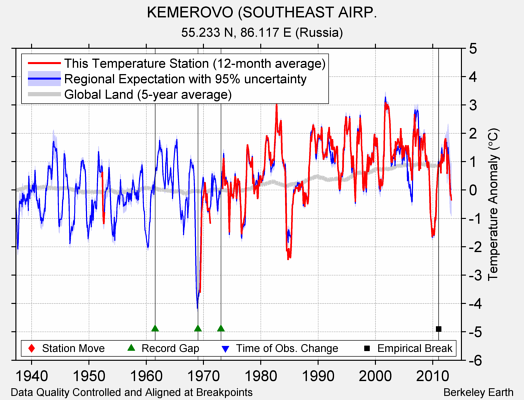 KEMEROVO (SOUTHEAST AIRP. comparison to regional expectation