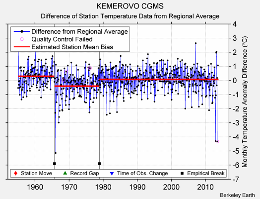 KEMEROVO CGMS difference from regional expectation
