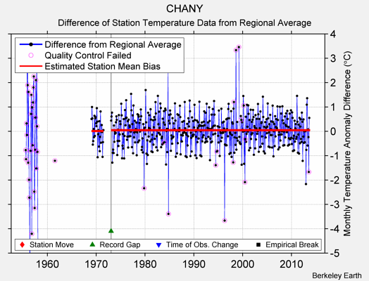 CHANY difference from regional expectation
