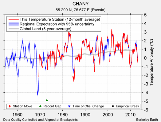 CHANY comparison to regional expectation