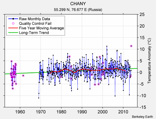 CHANY Raw Mean Temperature