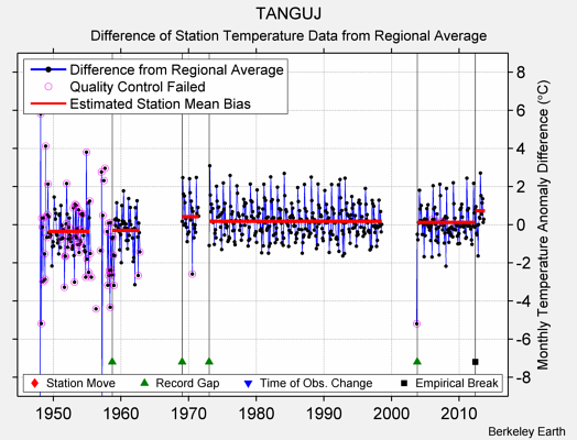 TANGUJ difference from regional expectation